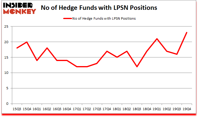 Is LPSN A Good Stock To Buy?