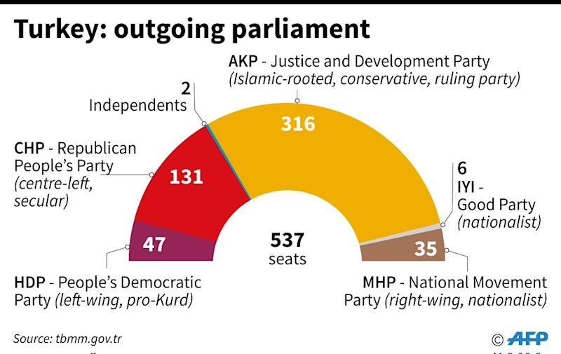 Composition of the current Turkish parliament ahead of elections (AFP Photo/)