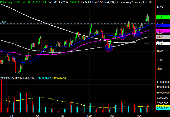 3 Stock Charts for Wednesday: Home Depot, PPL and HollyFrontier