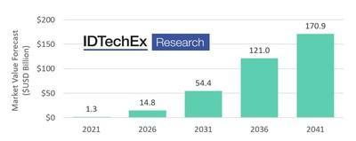 Global Medium and Heavy-Duty Electric Trucks Market Value Forecast (Battery, Plug-in Hybrid and Fuel Cell).