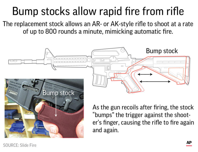 2bfffdc4feff1 The Latest: NRA 'disappointed' by bump stock ban