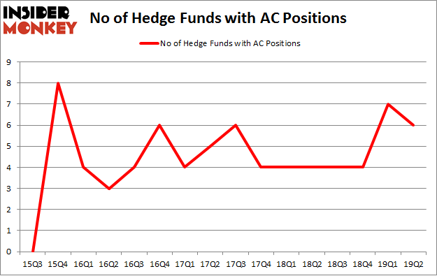 No of Hedge Funds with AC Positions