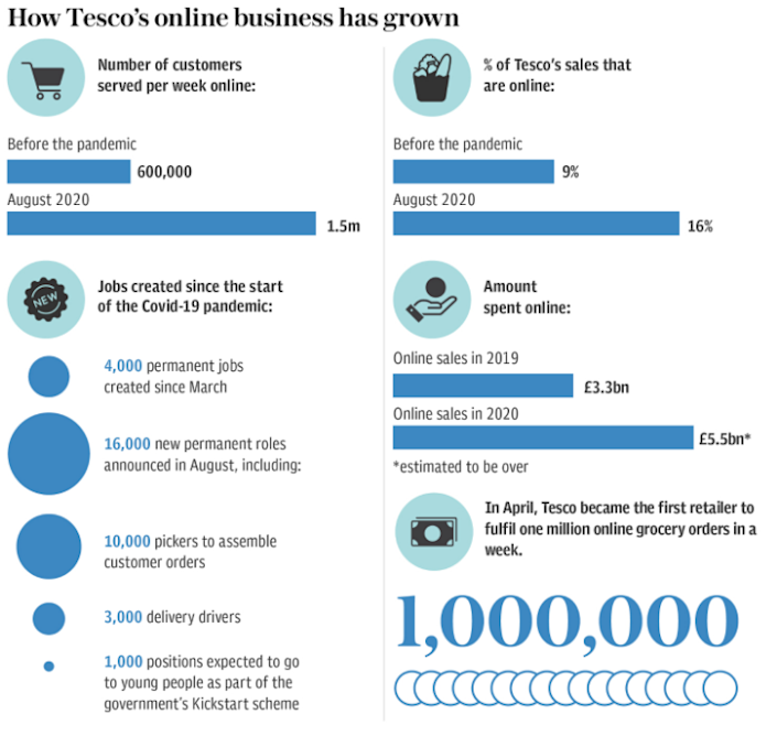 How Tesco's online business has grown
