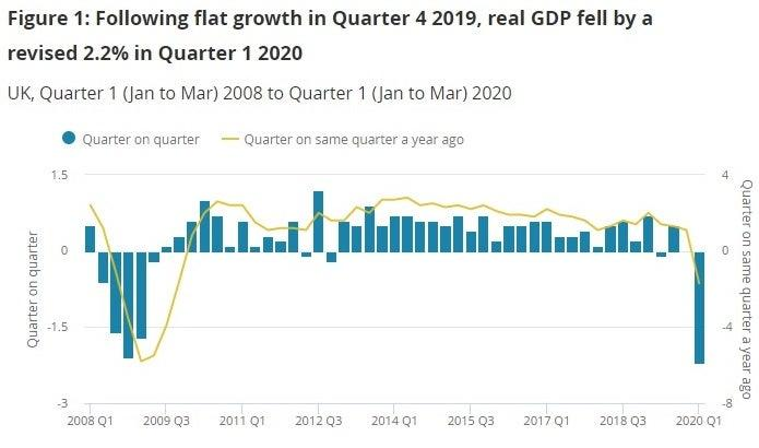 GDP figures (ONS)