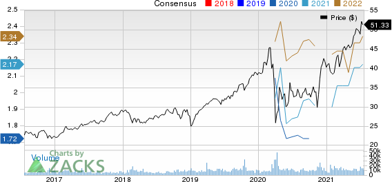 Brookfield Asset Management Inc Price and Consensus