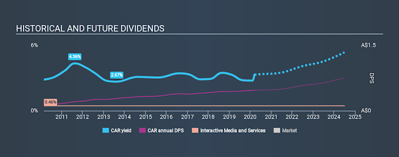 ASX:CAR Historical Dividend Yield, March 13th 2020