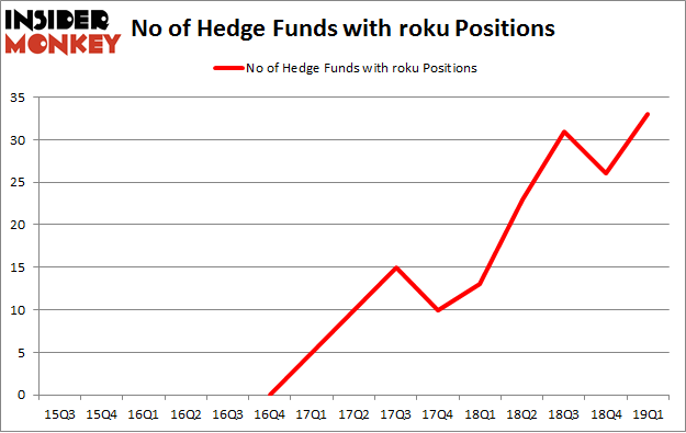 No of Hedge Funds with ROKU Positions