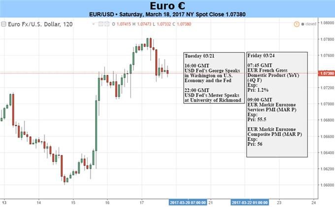 Political Risk for Euro-Zone Dissipating, Boosting EUR/USD Prospects