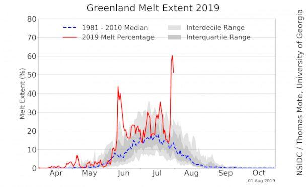 PHOTO: Greenland Melt Extent 2019 (National Snow and Ice Data Center)