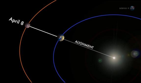 Mars Stars in Cosmic Alignment with Earth and Sun Tuesday Night