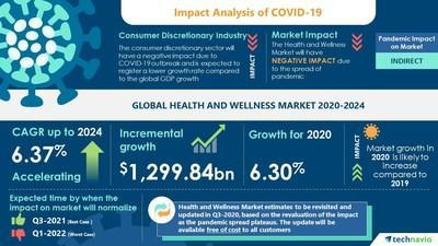 Latest market research report titled Health and Wellness Market by Product and Geography - Forecast and Analysis 2020-2024 has been announced by Technavio which is proudly partnering with Fortune 500 companies for over 16 years