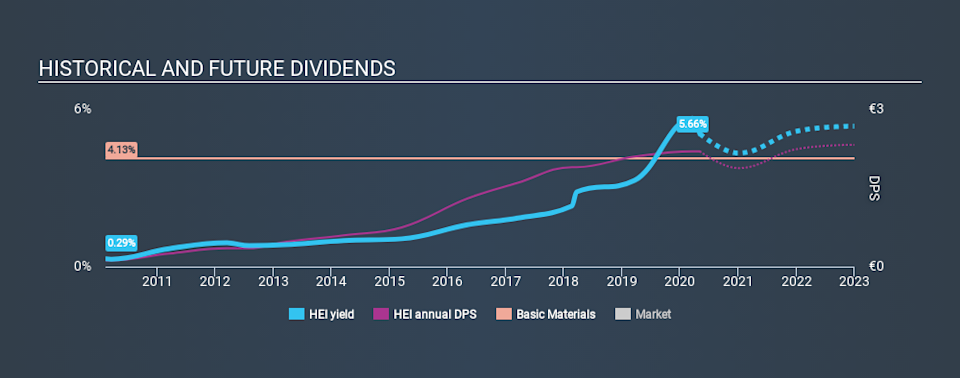 XTRA:HEI Historical Dividend Yield May 4th 2020