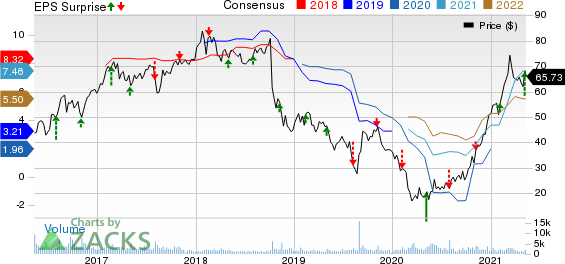 Trinseo S.A. Price, Consensus and EPS Surprise