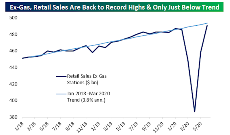 Retail sales jumped back to a record high in June and are now basically in-line with trend economic growth seen before the pandemic. (Source: Bespoke Investment Group)