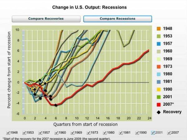 Recessions and recoveries