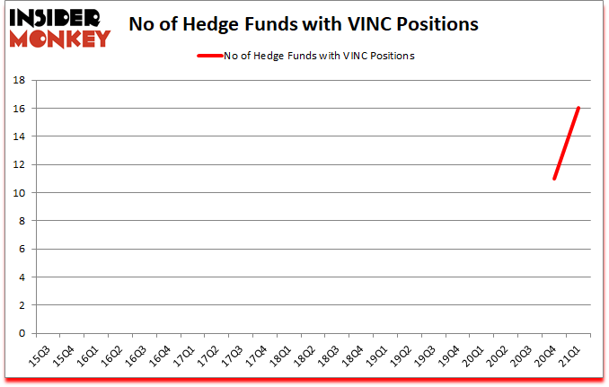 Is VINC A Good Stock To Buy?