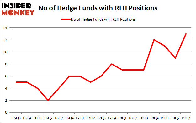 Is RLH A Good Stock To Buy?