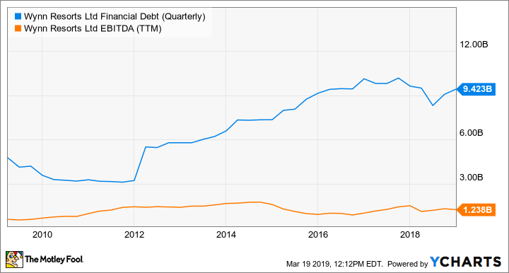 WYNN Financial Debt (Quarterly) Chart