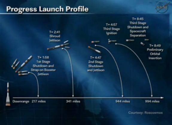 This NASA TV graphic depicts the launch profile for Russia's Progress 48 cargo ship to the International Space Station on Aug. 1 EDT, 2012.