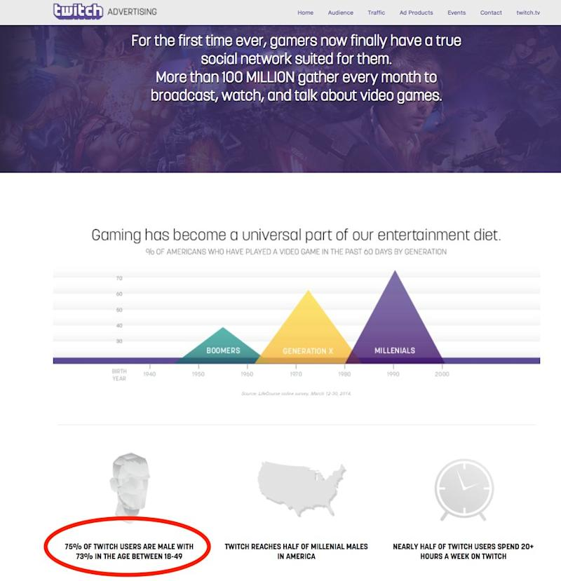 Twitch advertising stats