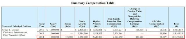 KB Home CEOJeffrey Mezger was last awarded a bonus in 2014, and it constituted just over 1percent of his total compensation.
