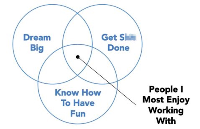 Linkedin Ceo Jeff Weiner Uses A Venn Diagram To Illustrate The Ideal
