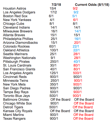 The Astros and Dodgers are looking good. Boston and New York aren't far behind. (Image courtesy of Bovada)