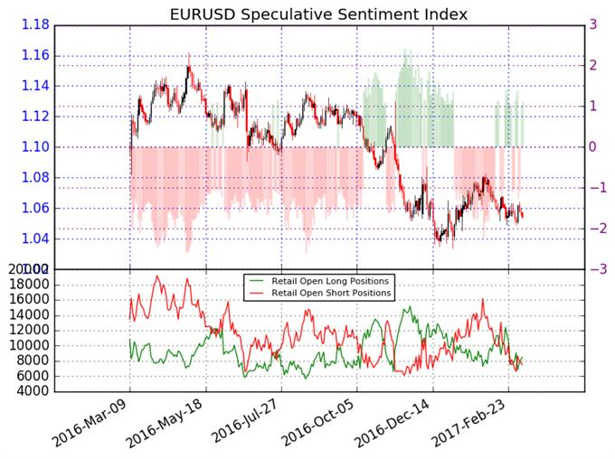 Euro Sentiment Gives Few Clues - Waiting for Direction