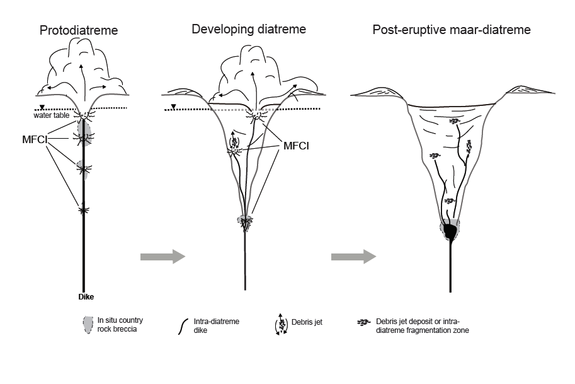 Revised model for diatreme growth, with explosive molten fuel– coolant interactions (MFCI) taking place over a range of depths, breaking up rock where the explosions take place, but being most effective at shallow depths. After the initial blas