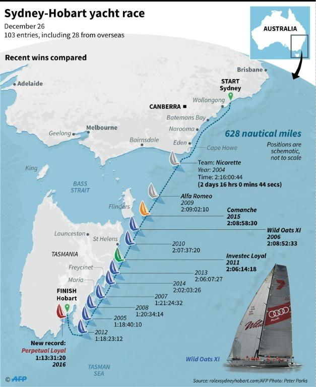 Graphic on the Sydney-Hobart yacht race