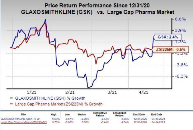 price chart for GSK