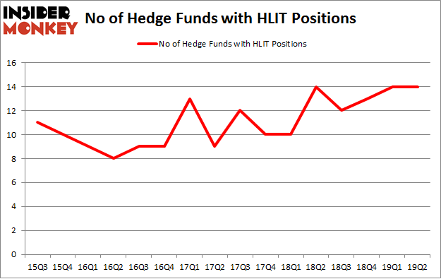 No of Hedge Funds with HLIT Positions