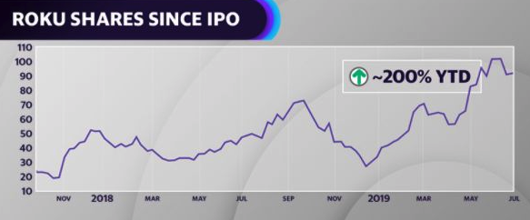 Roku has greatly outperformed the broader markets this year, rising nearly 200% year-to-date.