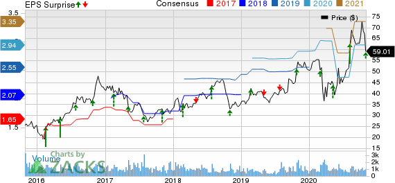 Gibraltar Industries, Inc. Price, Consensus and EPS Surprise