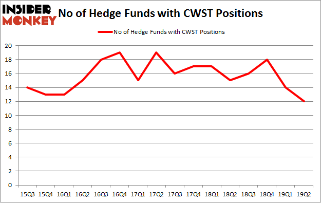 No of Hedge Funds with CWST Positions