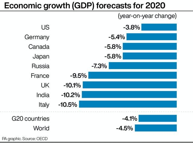 Economic growth (GDP) forecasts for 2020
