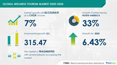 Technavio has announced its latest market research report titled Wellness Tourism Market by Type, Application, and Geography - Forecast and Analysis 2020-2024