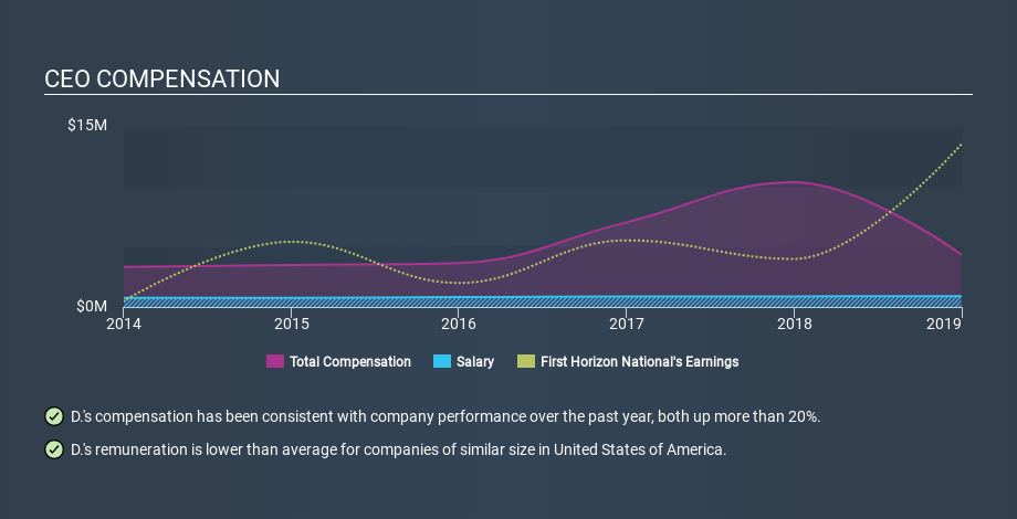 NYSE:FHN CEO Compensation, February 11th 2020