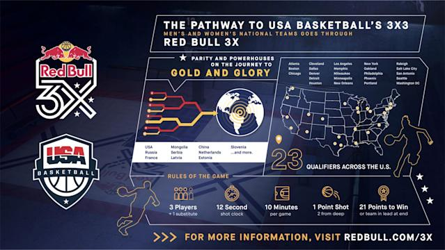 USA Basketball partnered with Red Bull to host 23 qualifying tournaments for men and women pursuing spots on the 3x3 national teams.