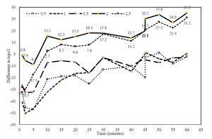 Effects of TSC on transcutaneous oxygen pressure (tcpO2).  The graph was created by subtracting the median placebo response from the dose and time matched median TSC response.