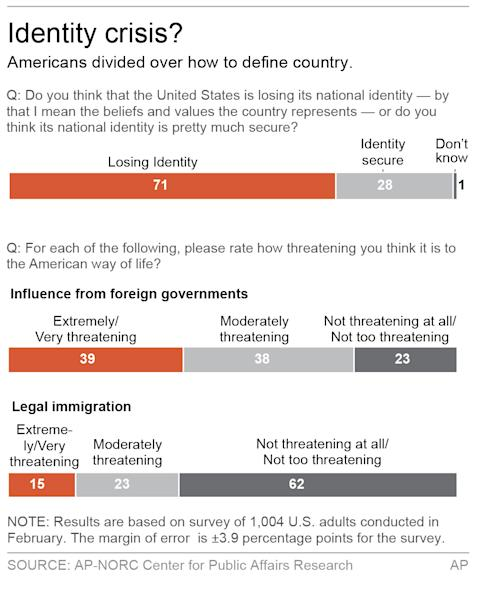Graphic shows results of AP-NORC poll on identity.; 2c x 4 inches; 96.3 mm x 101 mm;