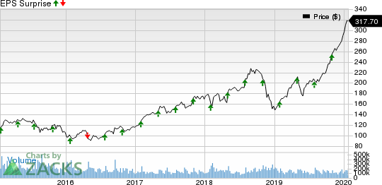 Apple Inc. Price and EPS Surprise