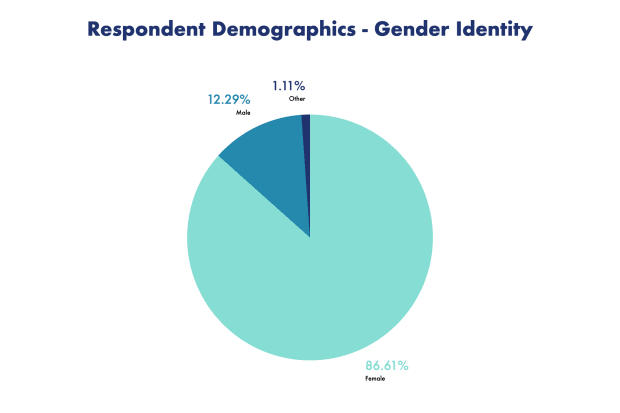 Gender identity breakdown of all respondents