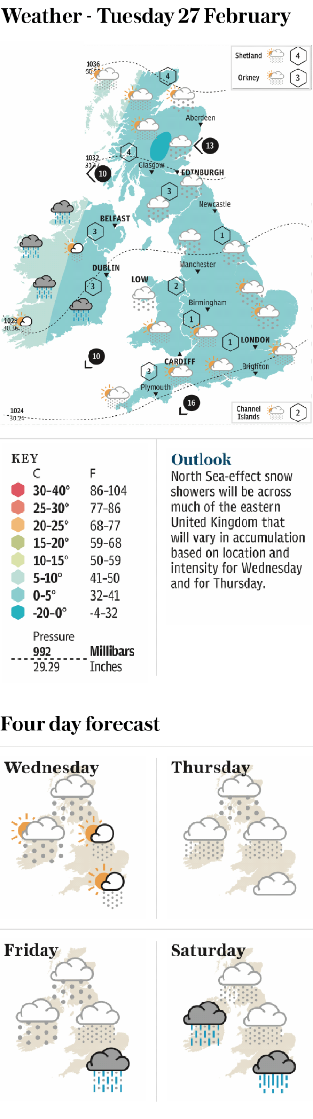 Weather - Tuesday 27 February