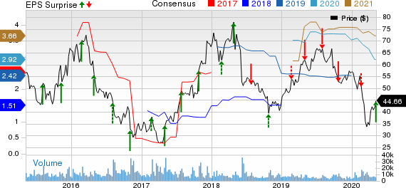 First Solar Inc Price, Consensus and EPS Surprise