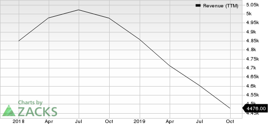 Delphi Technologies PLC Revenue (TTM)