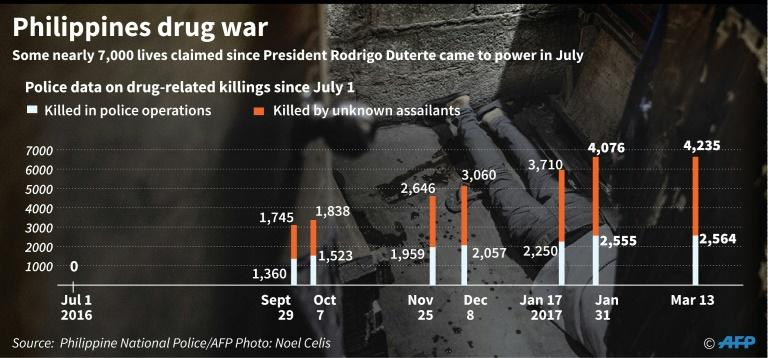 Philippines President Rodrigo Duterte took office in June 2016 and since then police have reported killing at least 2,564 people in drug raids while more than 4,200 others have been killed in unexplained circumstances