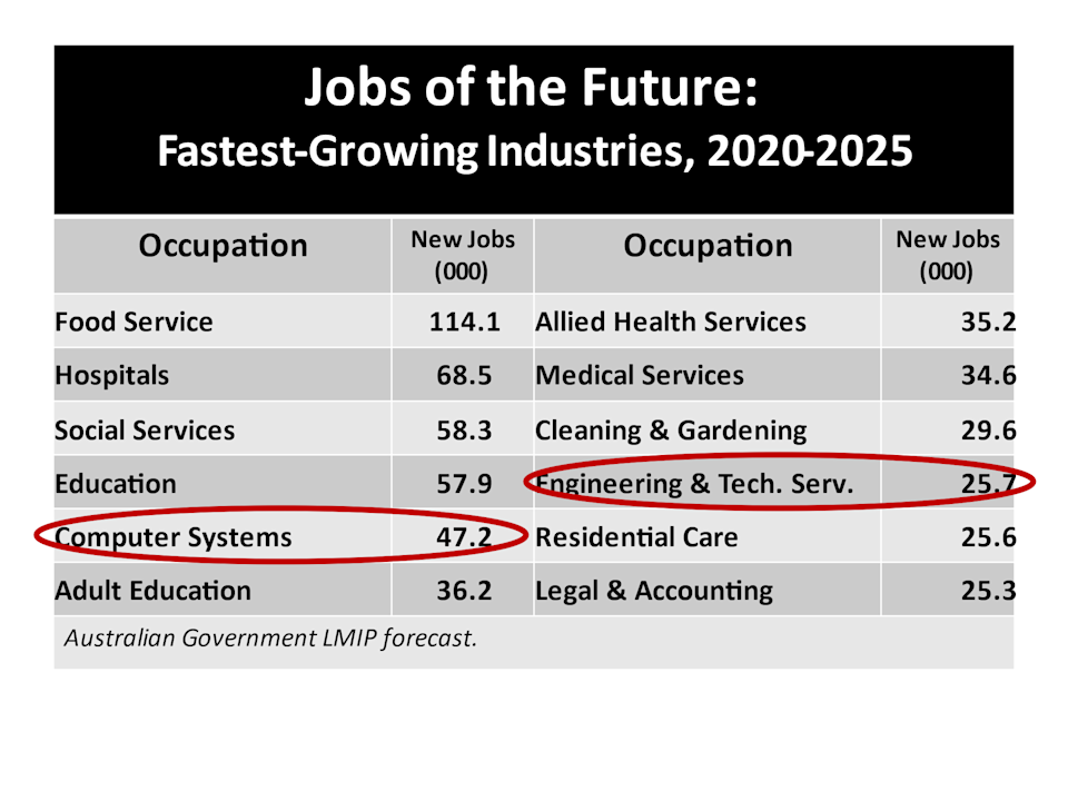 Jobs of the Future – fastest-growing industries 2020-2025 table