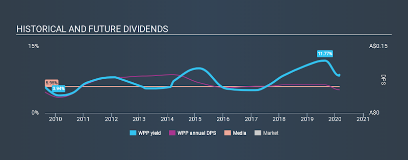 ASX:WPP Historical Dividend Yield, February 26th 2020
