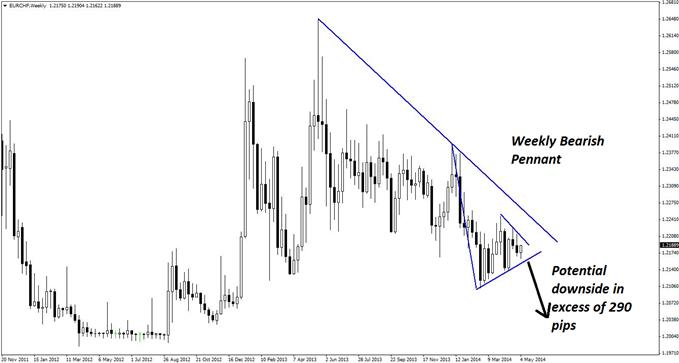 A bearish weekly pennant formation is now present for EUR/CHF